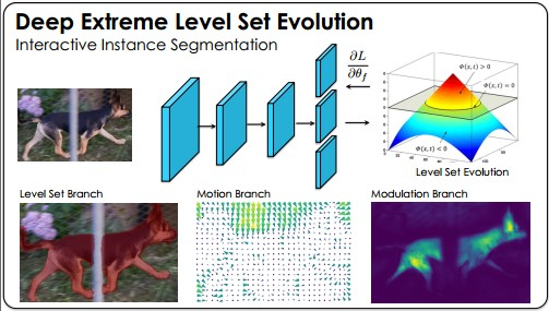 Object Instance Annotation with Deep Extreme Level Set Evolution